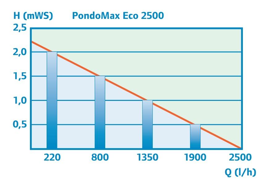 משאבת מים Pontec PondoMax Eco 2500 - תמונה 5