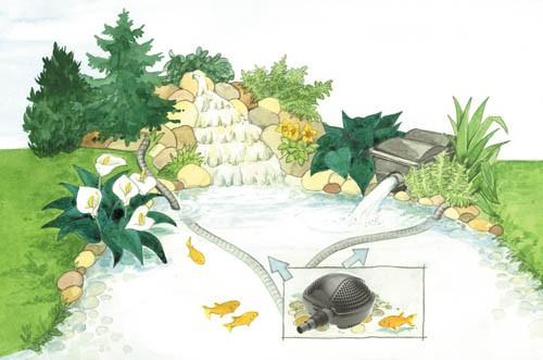 משאבת מים Pontec PondoMax Eco 2500 - תמונה 2