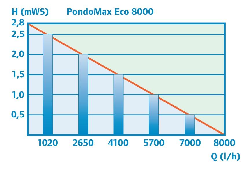 משאבת מים Pontec PondoMax Eco 8000 - תמונה 4