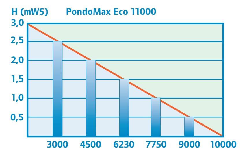 משאבת מים Pontec PondoMax Eco 11000 - תמונה 4