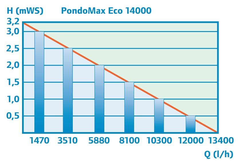 משאבת מים Pontec PondoMax Eco 14000 - תמונה 4