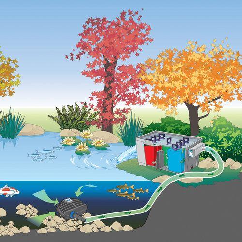 משאבת מים OASE AquaMax Eco Classic 2500 - תמונה 5