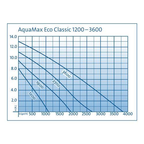 משאבת מים OASE AquaMax Eco Classic 2500 - תמונה 7